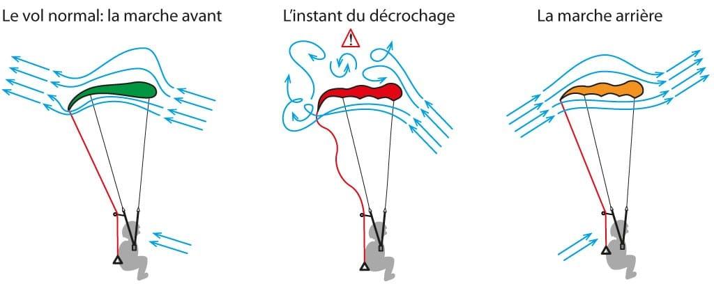 Le d crochage introduction et vue d ensemble pilotage - Parapente dessin ...