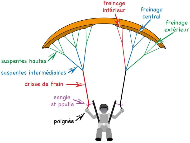 Le poste de pilotage 4 les commandes de frein pilotage - Comment se couper le frein du gland ...