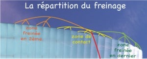 Observer-repartition-freinage