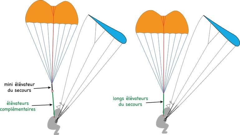 parachutisme taille de voile