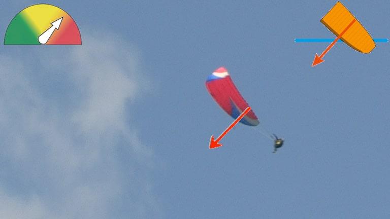 Wing-Overs, 360 asymétriques et Inversions